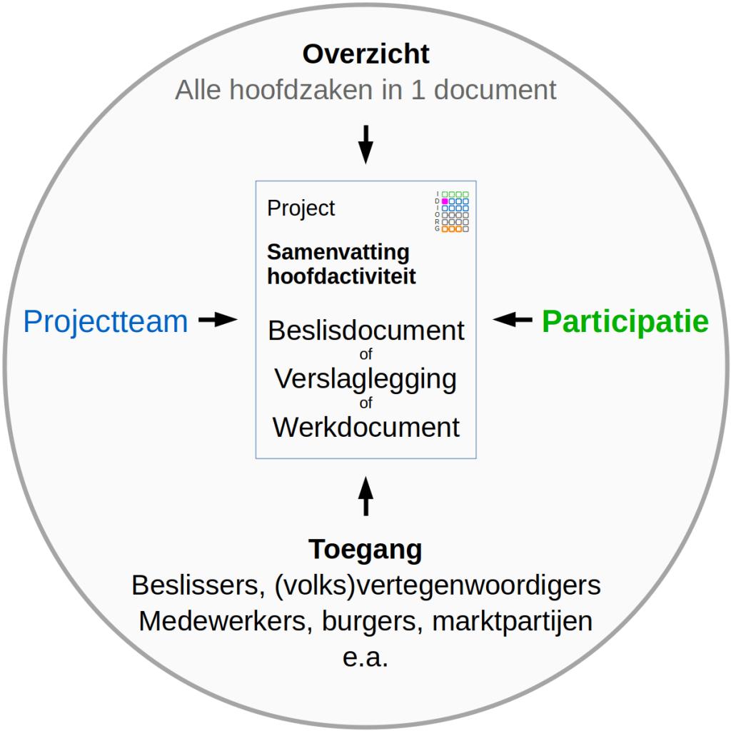 Doel open projectmap is samenvatten hoofdactiviteiten als basis voor participatie en interactie