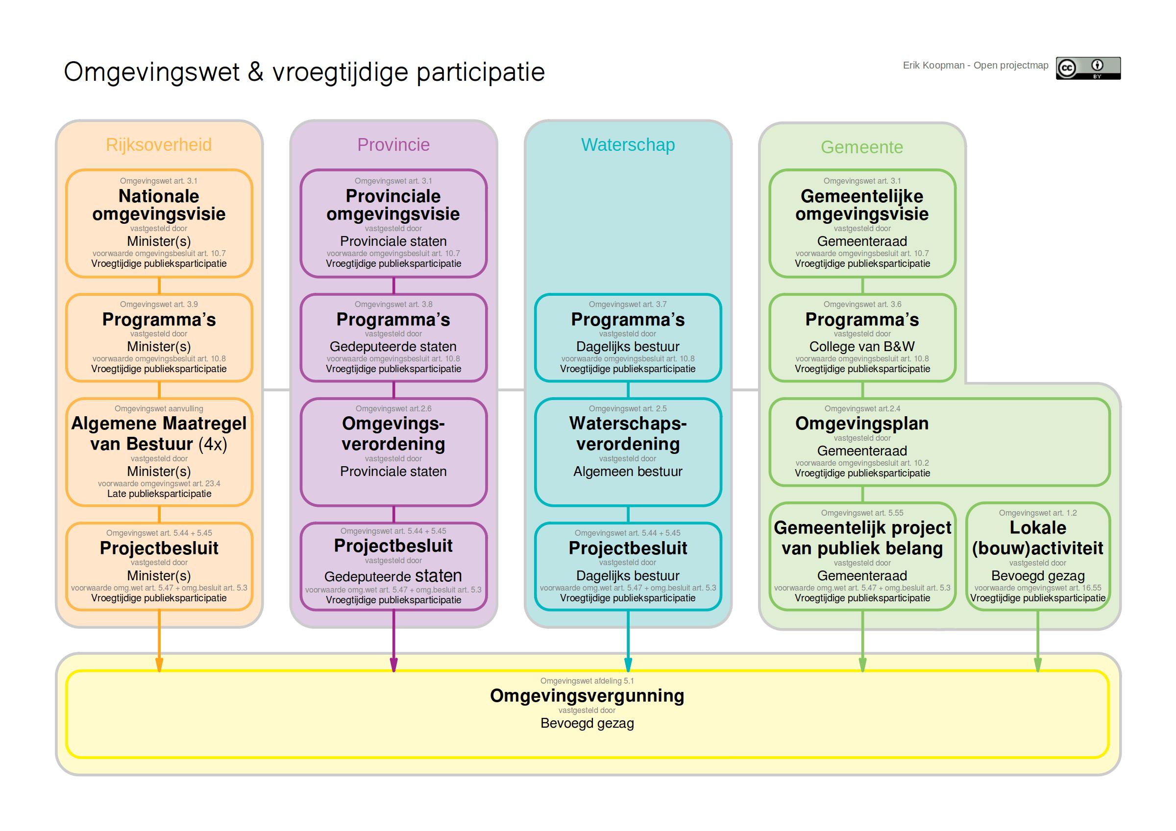infographic participtie in omgevingswet overzicht