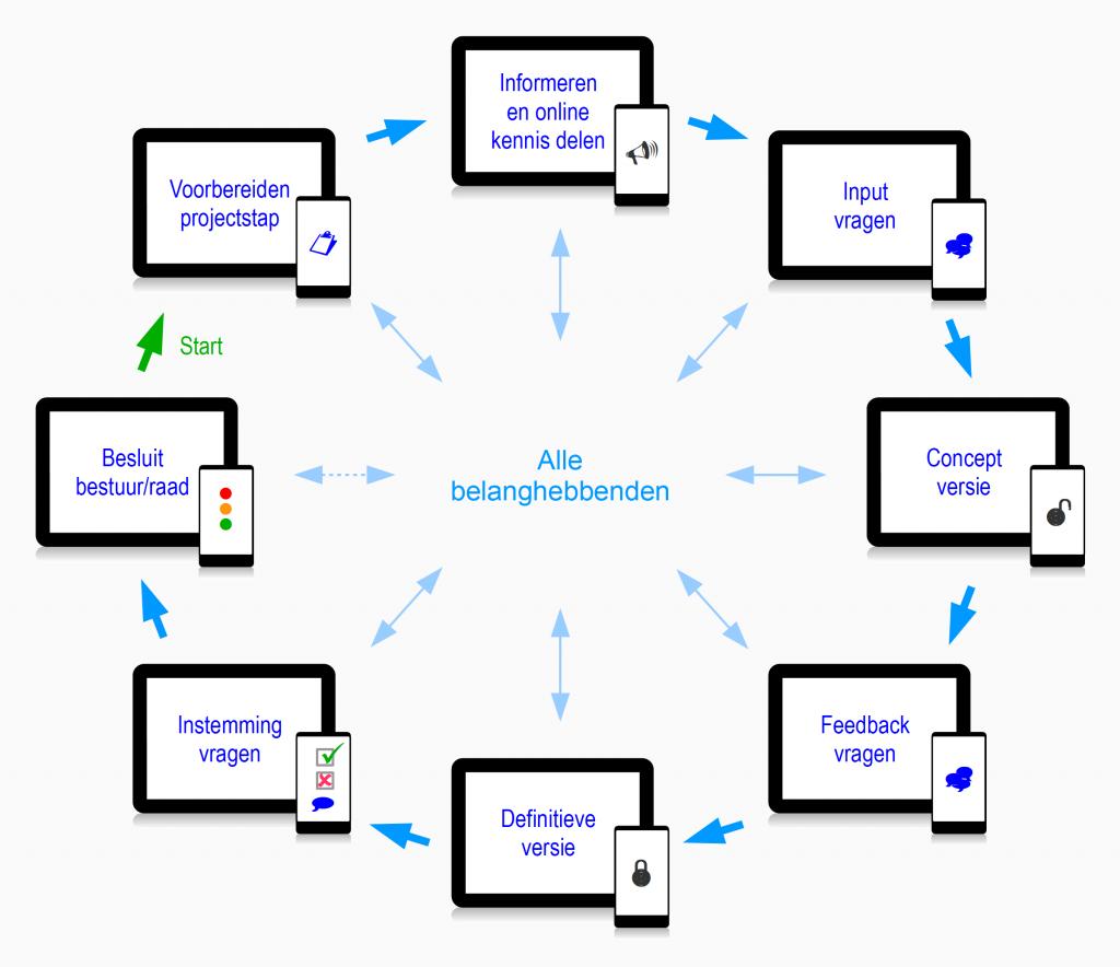 Open proces map behoorlijke participatie burgerparticipatie inwonersparticipatie multi-stakeholderparticipatie open innovatie