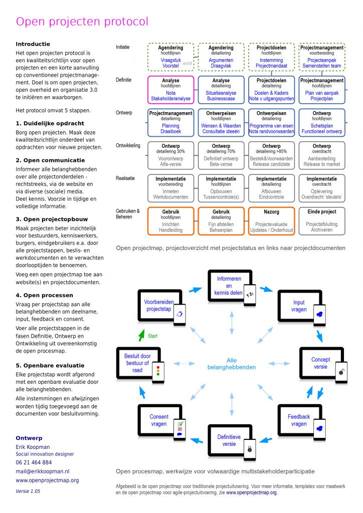 Open projecten protocol behoorlijke participatie burgerparticipatie inwonersparticipatie multi-stakeholderparticipatie open innovatie