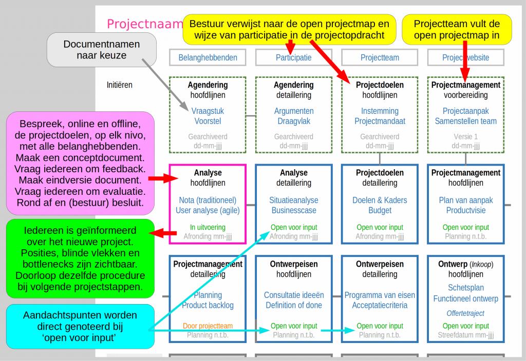 Uitleg hoe de open projectmap te gebruiken inclusief vroegtijdige participatie