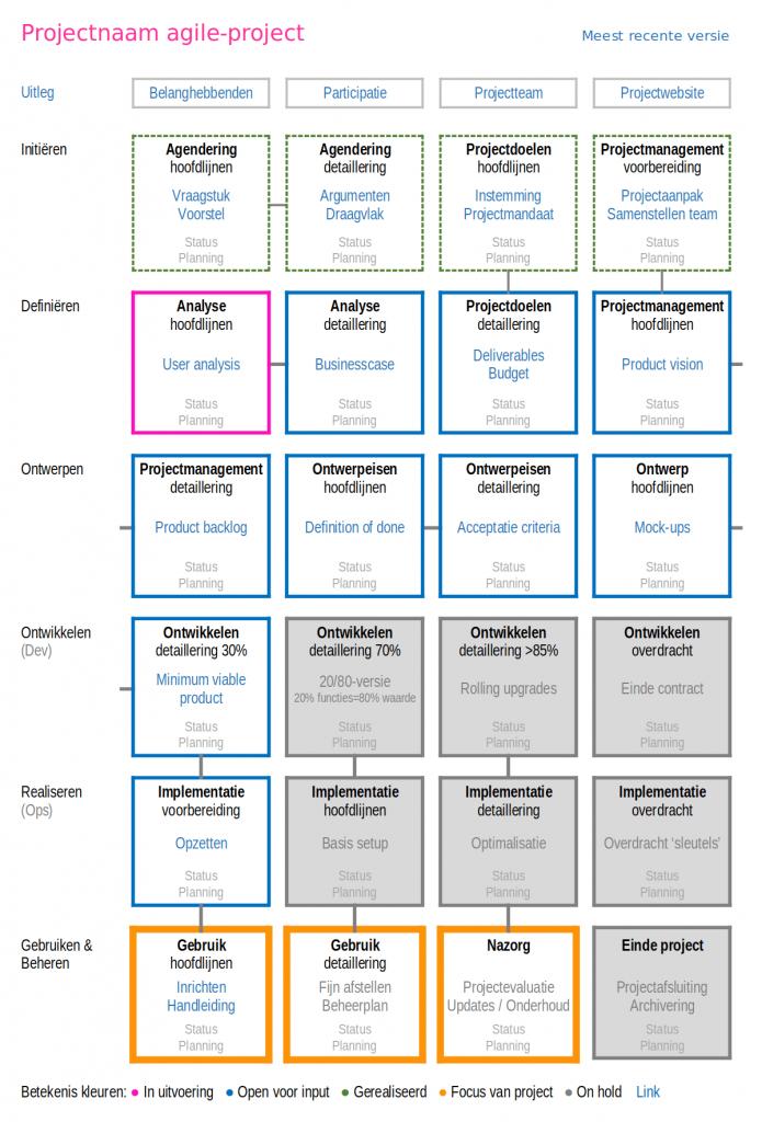 Open projectmap agile iteratief transparantie participatie burgerparticipatie inwonersparticipatie multi-stakeholderparticipatie open innovatie