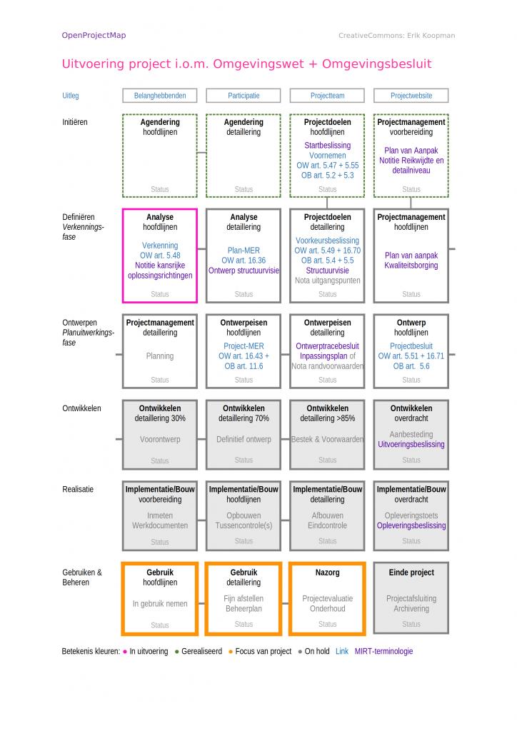 omgevingswet vertaald naar open project map projectoverzicht overzicht voornemen verkenning voorkeursbeslissing voorkeursbesluit projectbesluit mirt