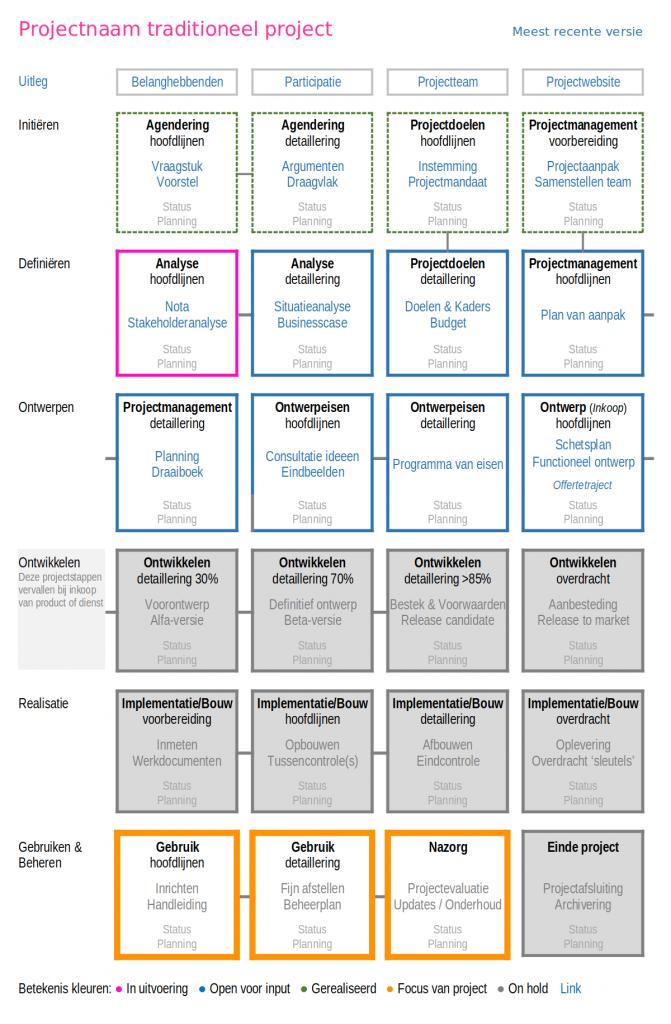 Open projectmap traditioneel conventioneel waterval transparantie participatie burgerparticipatie inwonersparticipatie multi-stakeholderparticipatie open innovatie