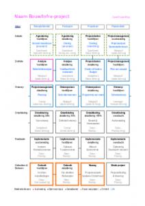 Projectoverzicht bouw & infra projecten participatie projectmanagement