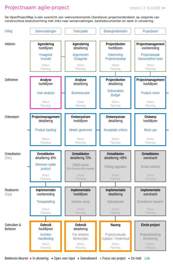 Open projectmap agile iteratief transparantie participatie medewerkersparticipatie co-creatie multi-stakeholderparticipatie open innovatie